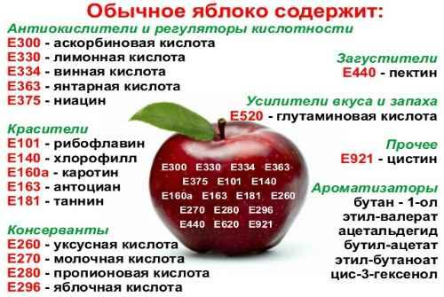 вещества в яблоке