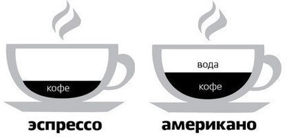 espresso и amerikano- принцип разбавления