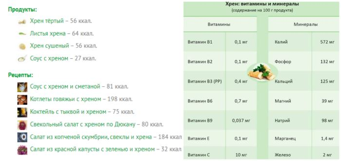 Хрен: калорийность, минералы и витамины